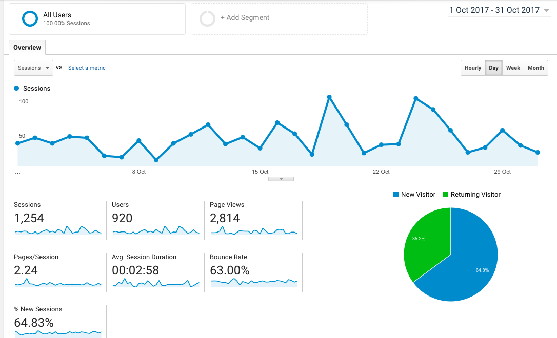 stats google analytics octobre